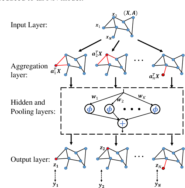 Figure 1 for Fast Learning of Graph Neural Networks with Guaranteed Generalizability: One-hidden-layer Case