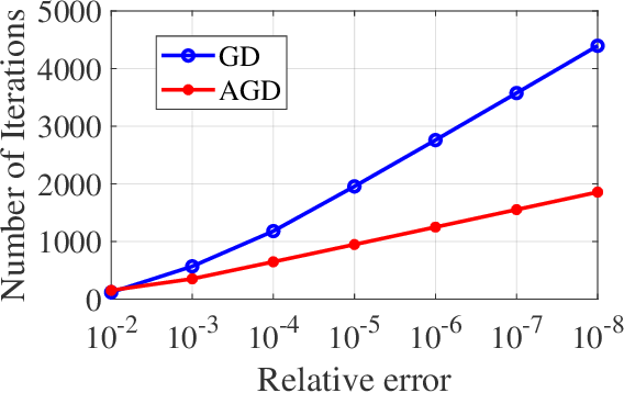 Figure 4 for Fast Learning of Graph Neural Networks with Guaranteed Generalizability: One-hidden-layer Case