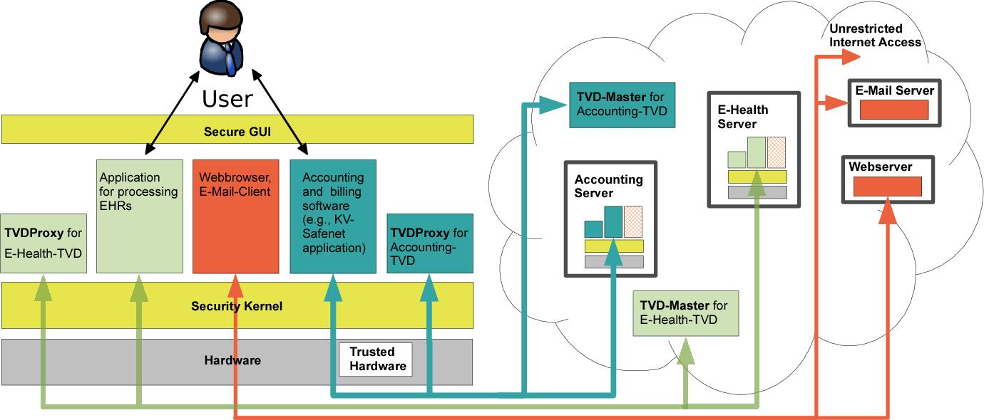 Securing the e-health cloud - Semantic Scholar