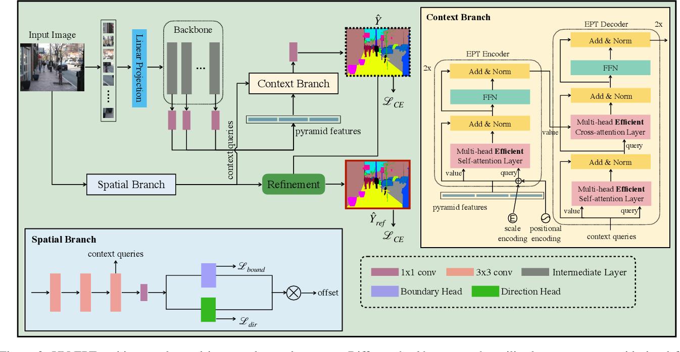 Figure 3 for A Unified Efficient Pyramid Transformer for Semantic Segmentation