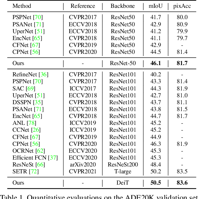 Figure 2 for A Unified Efficient Pyramid Transformer for Semantic Segmentation