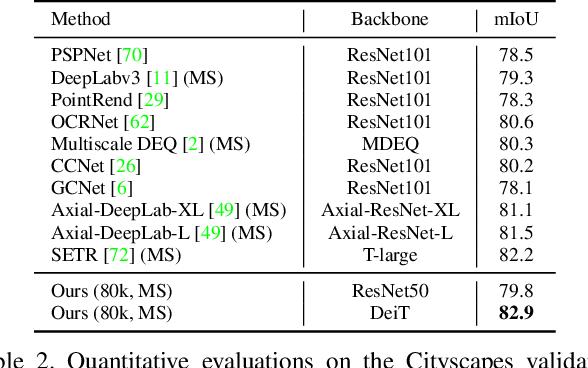 Figure 4 for A Unified Efficient Pyramid Transformer for Semantic Segmentation