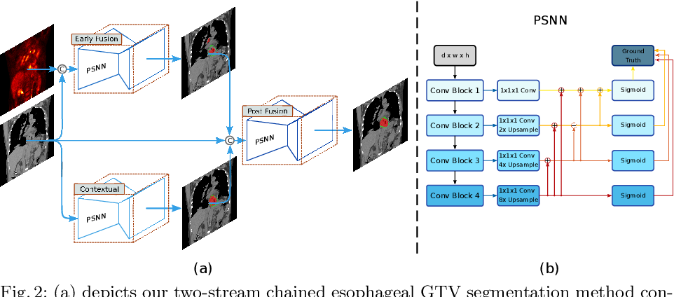 Figure 3 for Accurate Esophageal Gross Tumor Volume Segmentation in PET/CT using Two-Stream Chained 3D Deep Network Fusion