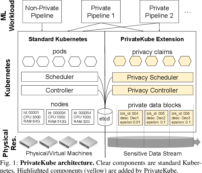 Figure 1 for Privacy Budget Scheduling