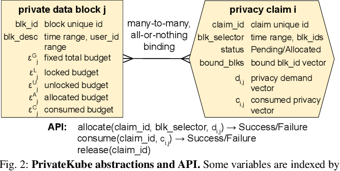 Figure 2 for Privacy Budget Scheduling