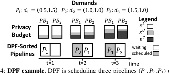 Figure 4 for Privacy Budget Scheduling