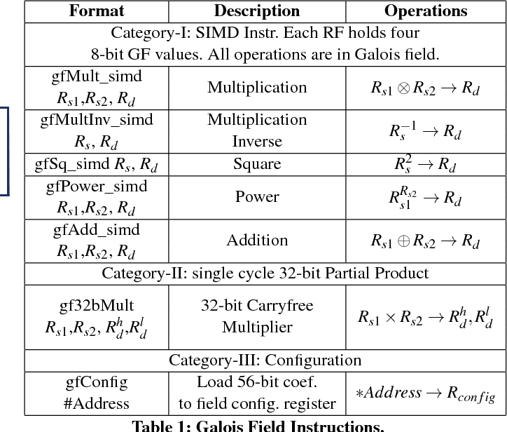 A Programmable Galois Field Processor For The Internet Of Things