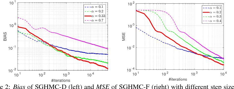 Figure 2 for On the Convergence of Stochastic Gradient MCMC Algorithms with High-Order Integrators