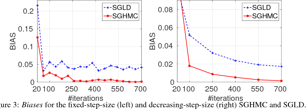 Figure 3 for On the Convergence of Stochastic Gradient MCMC Algorithms with High-Order Integrators
