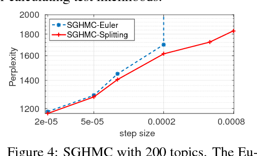 Figure 4 for On the Convergence of Stochastic Gradient MCMC Algorithms with High-Order Integrators