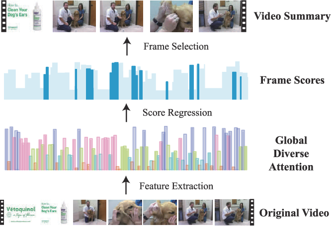 Figure 1 for Exploring global diverse attention via pairwise temporal relation for video summarization
