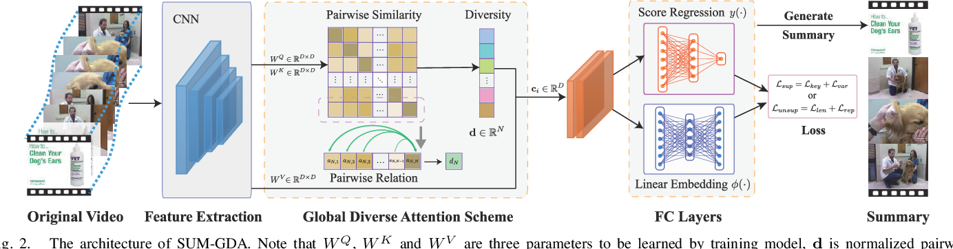 Figure 2 for Exploring global diverse attention via pairwise temporal relation for video summarization