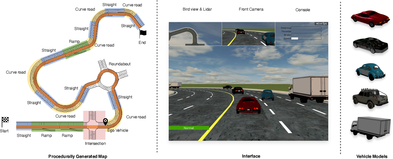 Figure 1 for Improving the Generalization of End-to-End Driving through Procedural Generation
