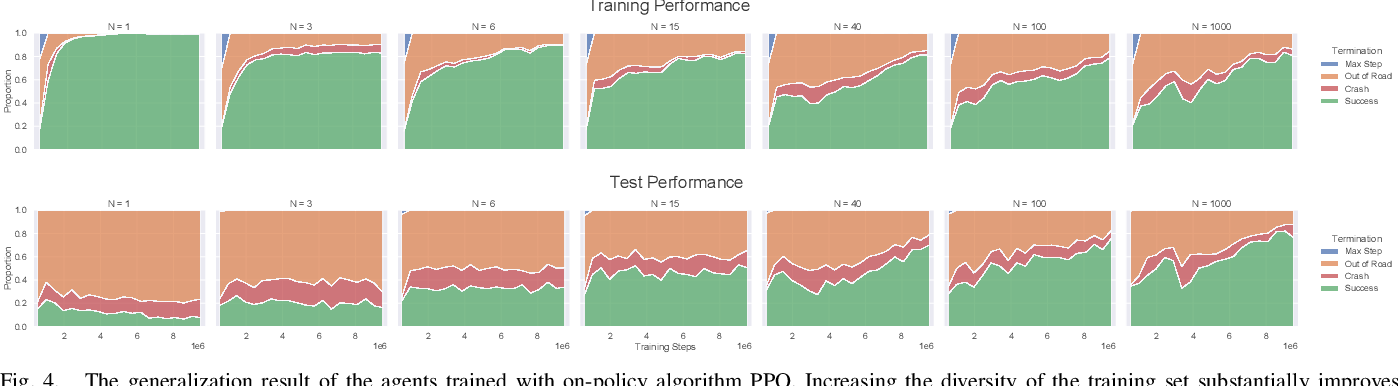 Figure 4 for Improving the Generalization of End-to-End Driving through Procedural Generation