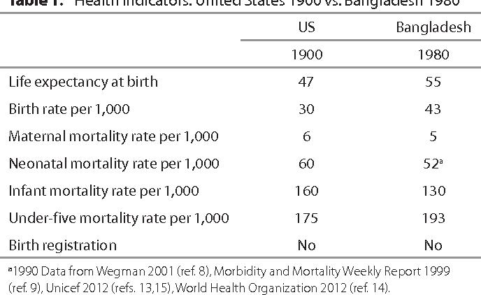 Table 1. Health indicators: United States 1900 vs. Bangladesh 1980