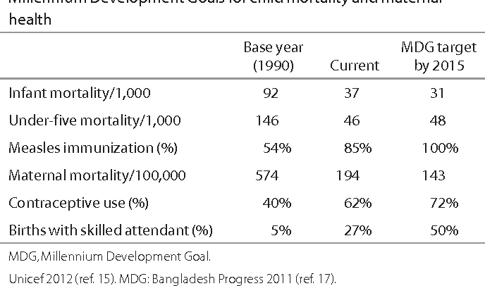 Table 2. Bangladesh: impressive gains—on track to meet Millennium Development Goals for child mortality and maternal health