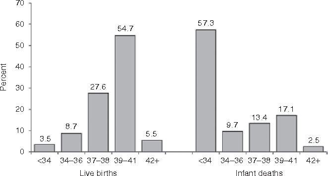 Figure 2. Percentage distribution of live births and infant deaths by gestational age in the United States, 2009. Data from ref. 22.