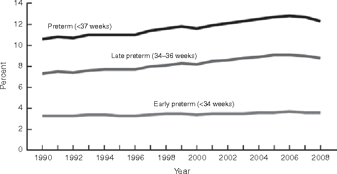 Figure 3. US preterm birth rate over time. Data from ref. 24.