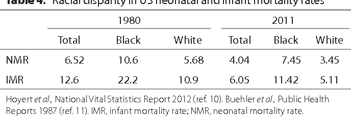 Table 4. Racial disparity in US neonatal and infant mortality rates