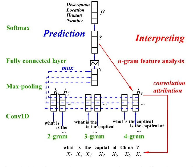 Figure 1 for Interpretable Text Classification Using CNN and Max-pooling
