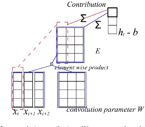 Figure 3 for Interpretable Text Classification Using CNN and Max-pooling
