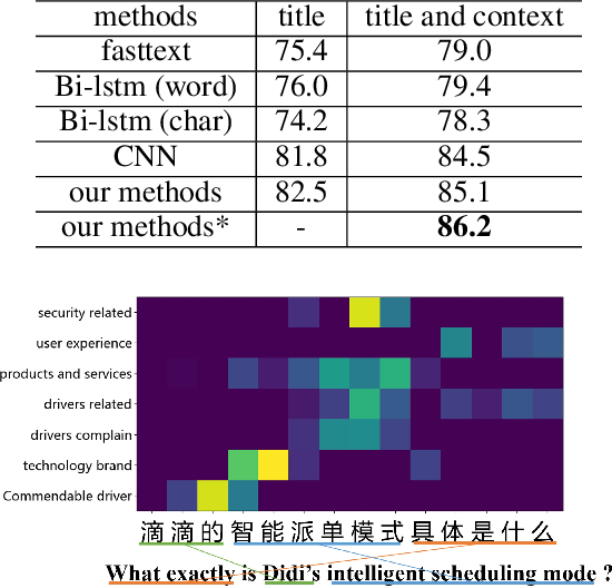 Figure 4 for Interpretable Text Classification Using CNN and Max-pooling