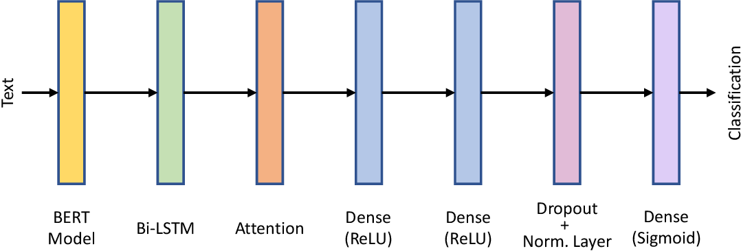 Figure 2 for Benchmarking Automatic Detection of Psycholinguistic Characteristics for Better Human-Computer Interaction