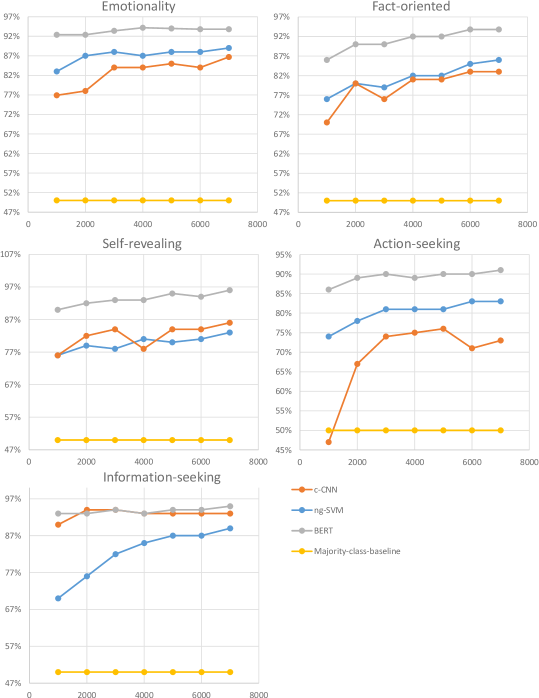 Figure 4 for Benchmarking Automatic Detection of Psycholinguistic Characteristics for Better Human-Computer Interaction