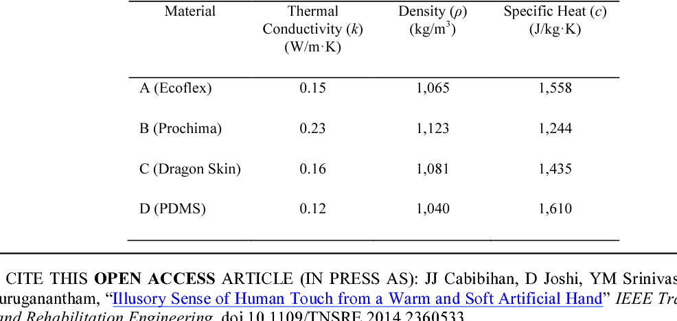 Figure 2 for Illusory Sense of Human Touch from a Warm and Soft Artificial Hand