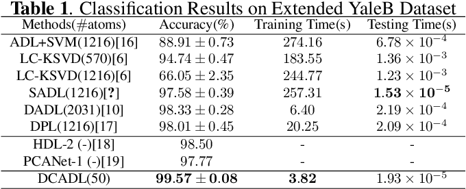 Figure 2 for Analysis Dictionary Learning: An Efficient and Discriminative Solution