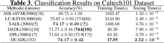 Figure 4 for Analysis Dictionary Learning: An Efficient and Discriminative Solution