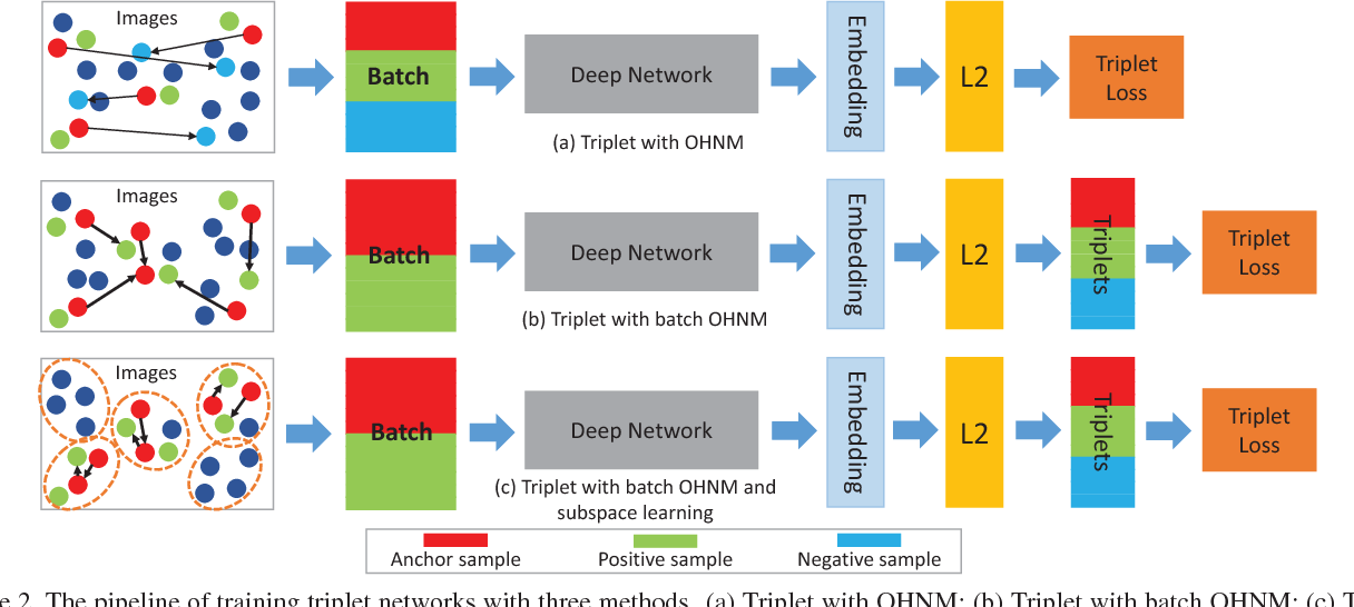Figure 3 for How to Train Triplet Networks with 100K Identities?