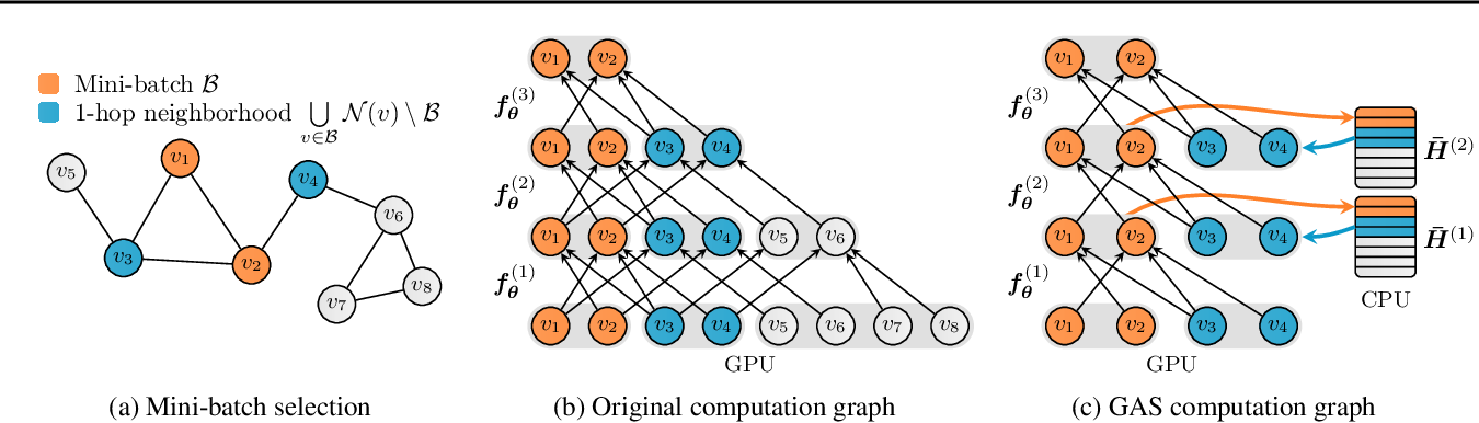 Figure 1 for GNNAutoScale: Scalable and Expressive Graph Neural Networks via Historical Embeddings