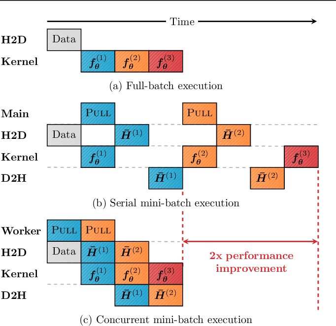 Figure 3 for GNNAutoScale: Scalable and Expressive Graph Neural Networks via Historical Embeddings