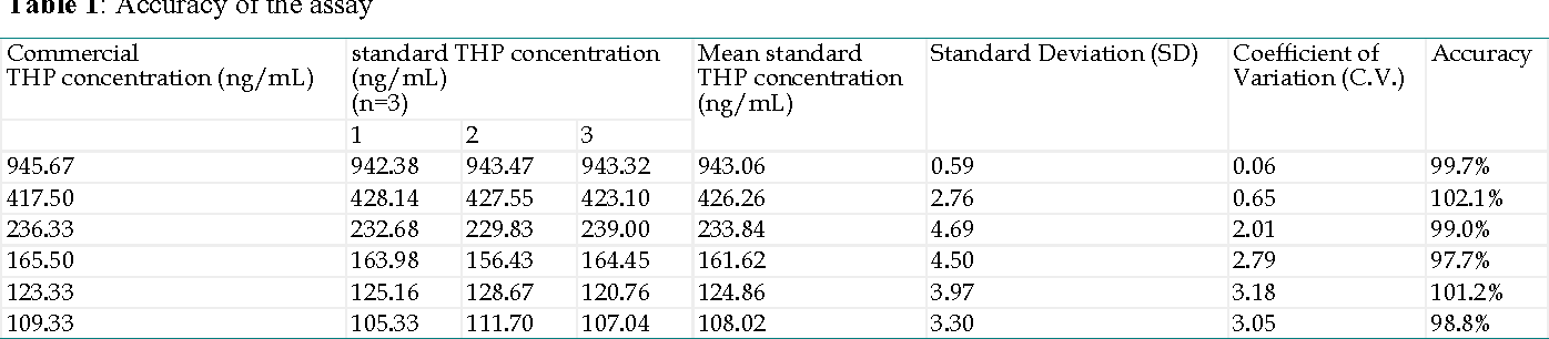 Table 1: Accuracy of the assay