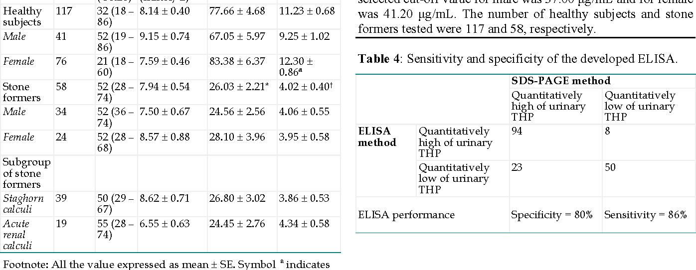 Table 4: Sensitivity and specificity of the developed ELISA.