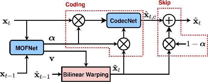 Figure 1 for Optical Flow and Mode Selection for Learning-based Video Coding