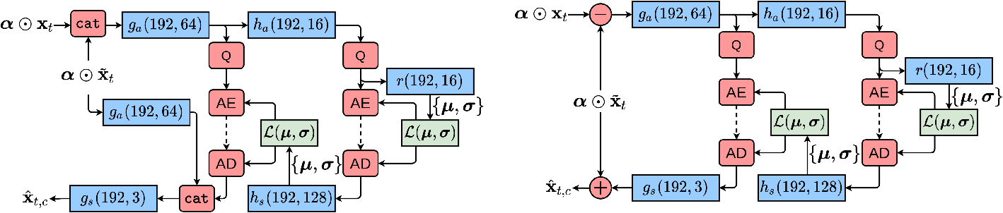 Figure 2 for Optical Flow and Mode Selection for Learning-based Video Coding
