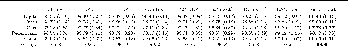 Figure 2 for Training Effective Node Classifiers for Cascade Classification