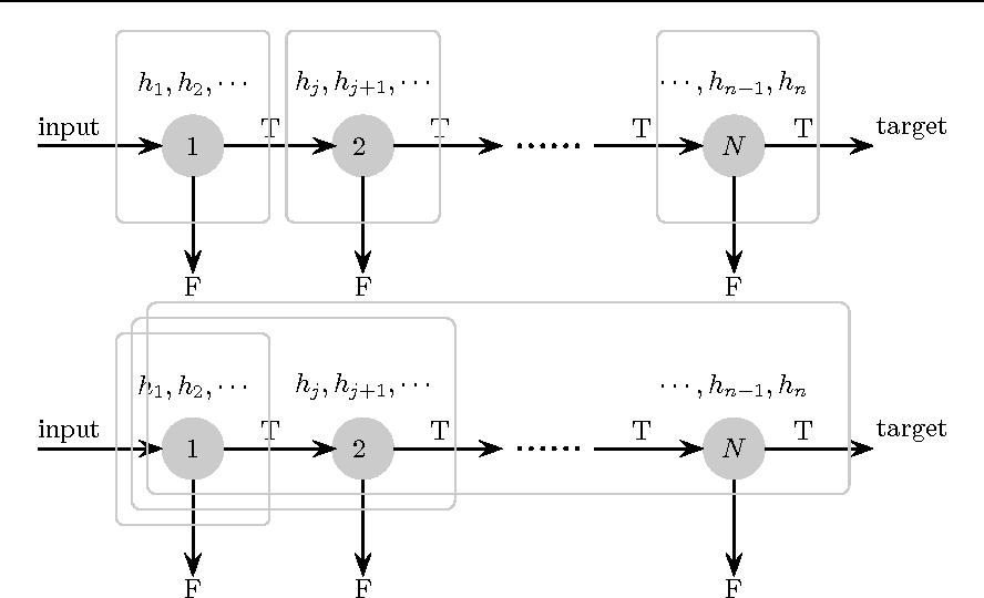 Figure 1 for Training Effective Node Classifiers for Cascade Classification