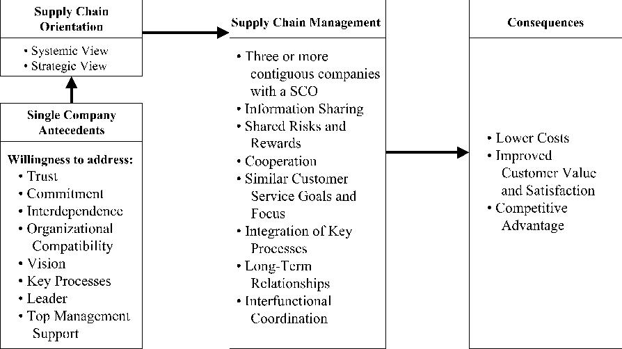 Defining Supply Chain Management Semantic Scholar