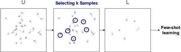 Figure 1 for On Training Instance Selection for Few-Shot Neural Text Generation
