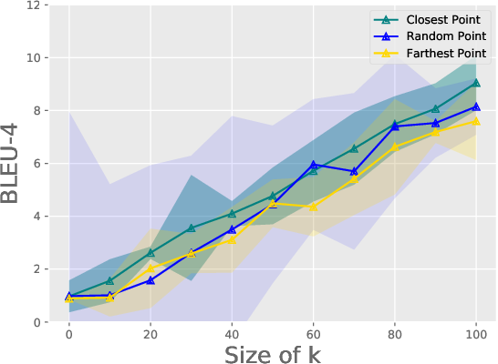Figure 3 for On Training Instance Selection for Few-Shot Neural Text Generation