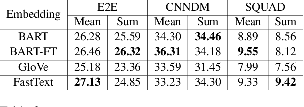 Figure 4 for On Training Instance Selection for Few-Shot Neural Text Generation