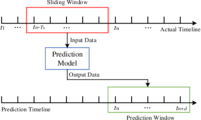 Figure 2 for Learning-based Prediction and Uplink Retransmission for Wireless Virtual Reality (VR) Network