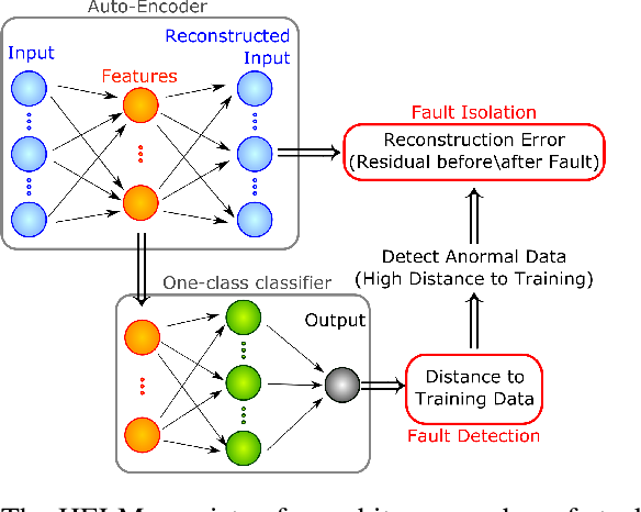 Figure 1 for Unsupervised Fault Detection in Varying Operating Conditions