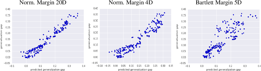 Figure 3 for Predicting the Generalization Gap in Deep Networks with Margin Distributions