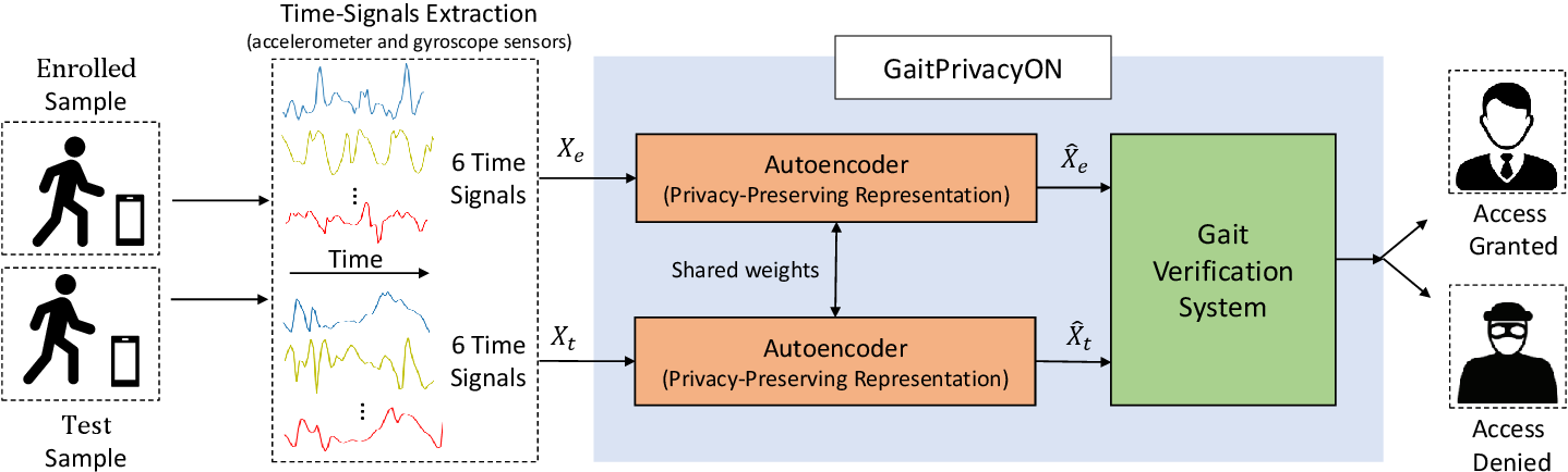 Figure 1 for GaitPrivacyON: Privacy-Preserving Mobile Gait Biometrics using Unsupervised Learning