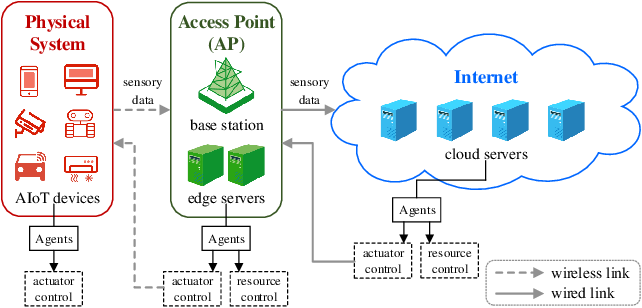 Figure 1 for Deep Reinforcement Learning for Autonomous Internet of Things: Model, Applications and Challenges