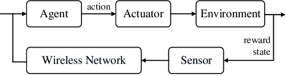 Figure 4 for Deep Reinforcement Learning for Autonomous Internet of Things: Model, Applications and Challenges